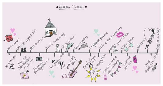 cronología boda