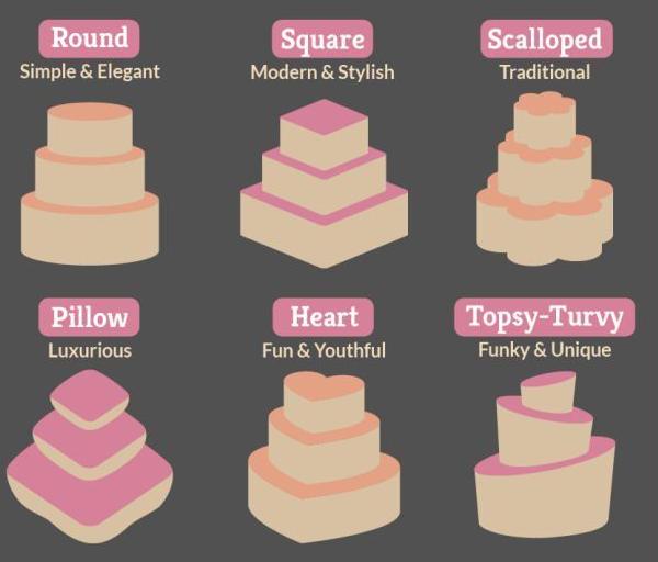 Formas de tarta